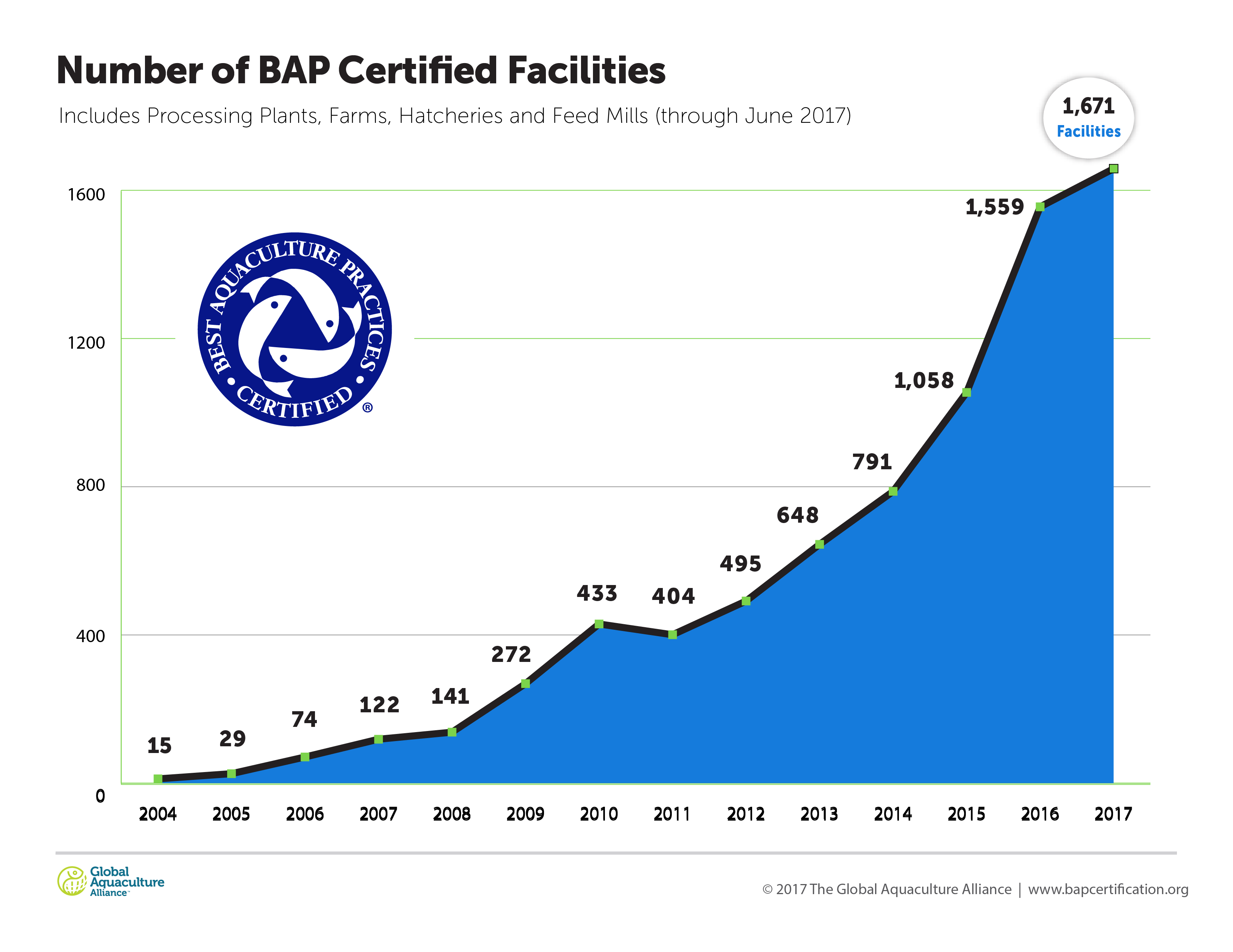Number of BAP Certified Facilities