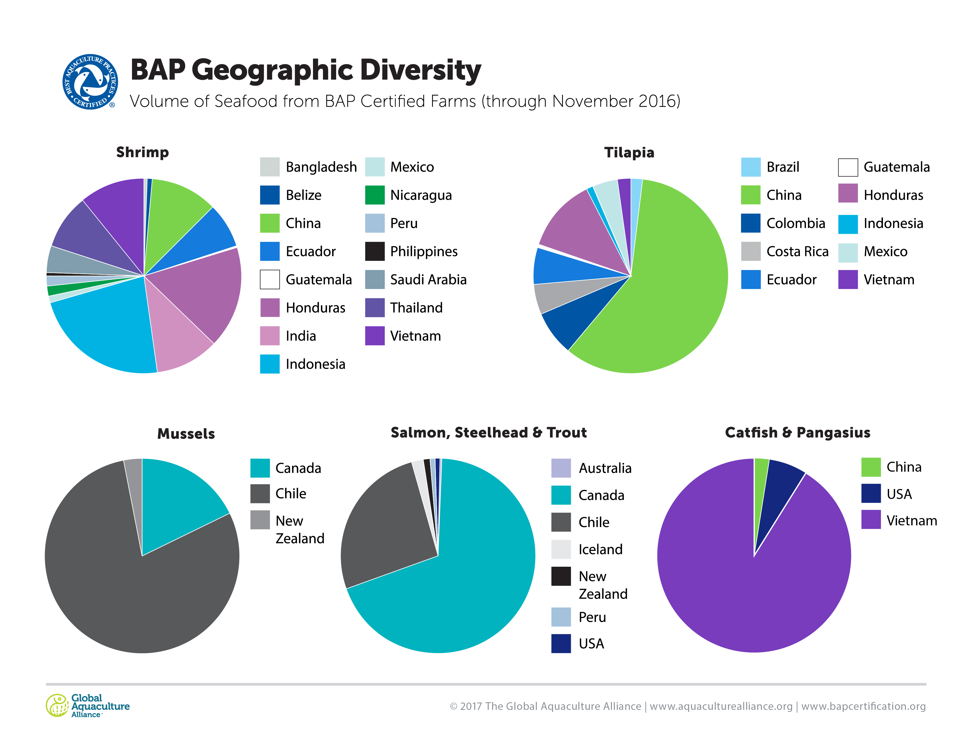 BAP Volume of Geographic Diversity
