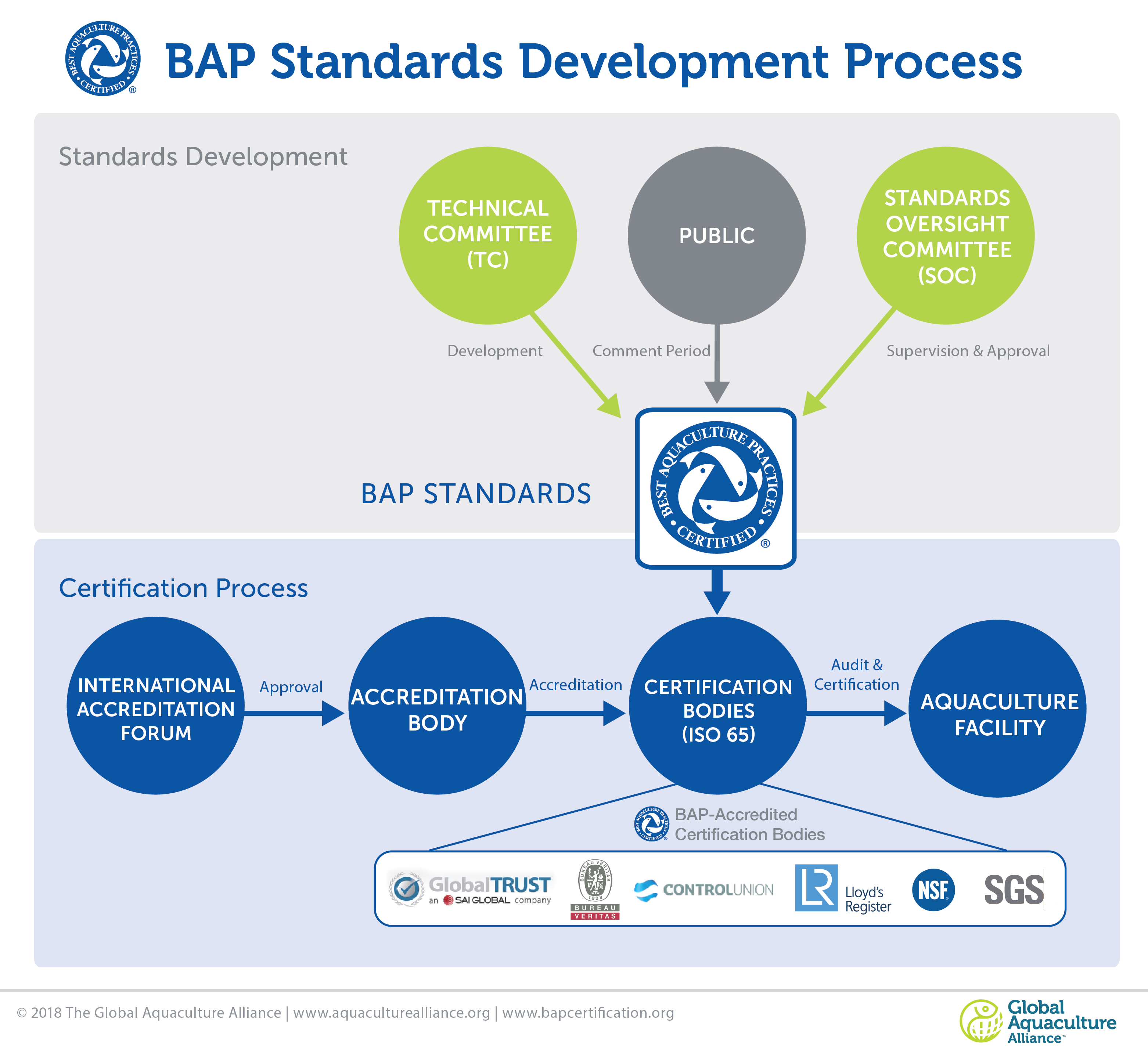 BAP Standards Development Process